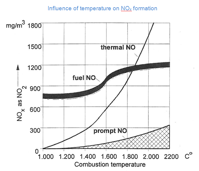 chart showing NOx formation against combustion temperature
